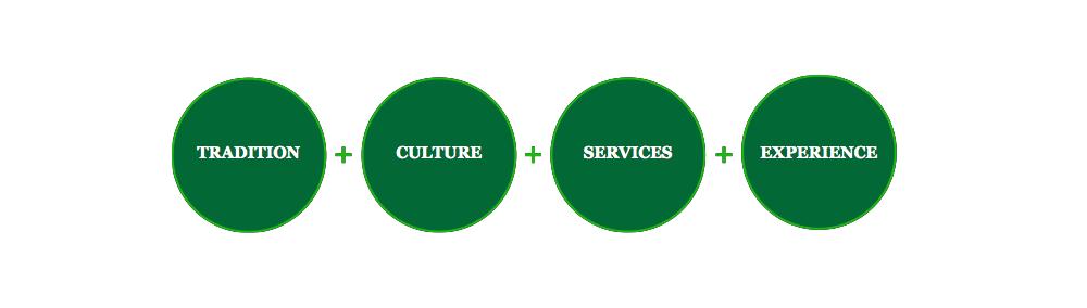 Tradition + Culture + Services + Expériences