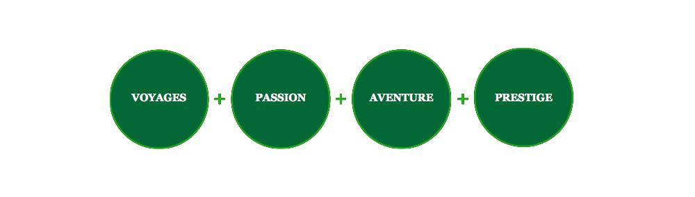 Voyages + Aventure + Passion + Prestige